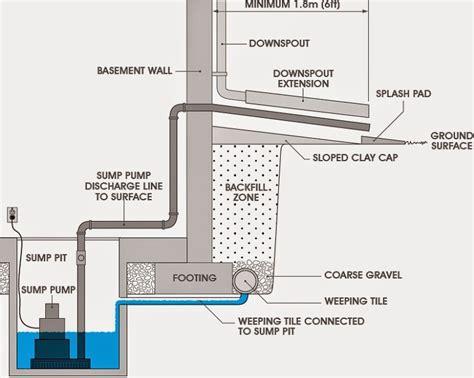Pompa Sumpit Instalasi Pompa Sumpit Dwg Ilmu Drafter