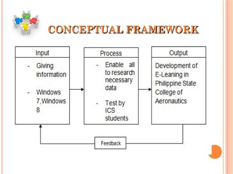 e learning thesis development of e learning for thesis