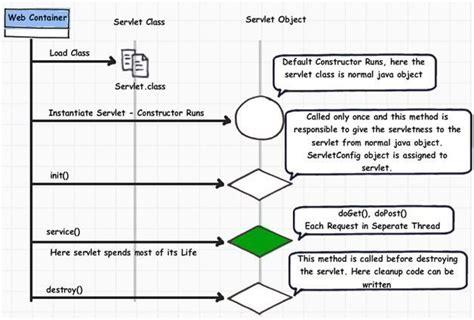 servlets interview questions tutorialspoint top 10 servlet interview question answers j2ee