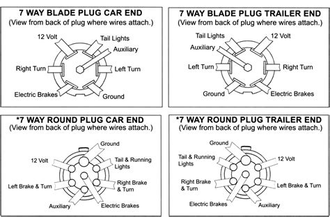 7 way trailer wiring diagram brakes ewiring