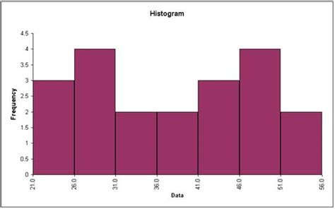 histogram template sigmaxl graphical templates in excel using sigmaxl