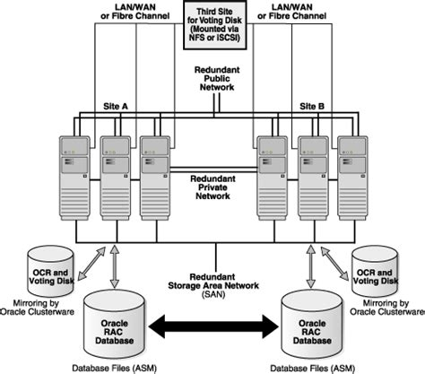 oracle 11g data guard architecture diagram high availability architectures and solutions