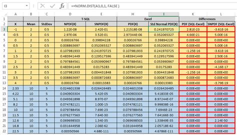 pattern of distribution test exle normal distribution table in excel 2010 make excel