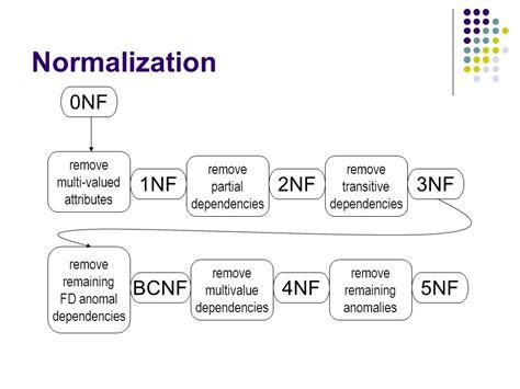 database normalization ppt download