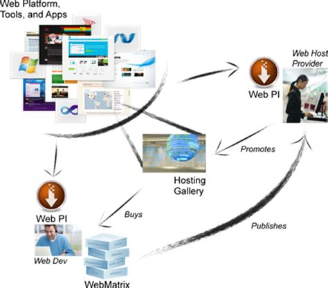 configure xp as web server configure your servers for the windows web hosting
