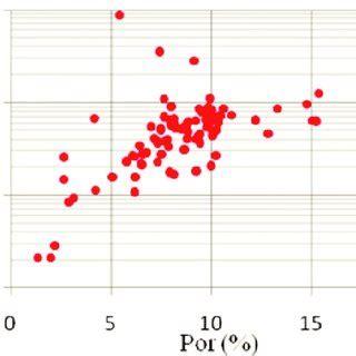 estimation  permeability  tight sandstone reservoir  conventional  logs