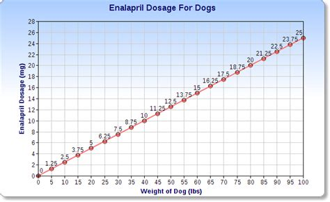 enalapril for dogs enalapril for dogs veterinary place