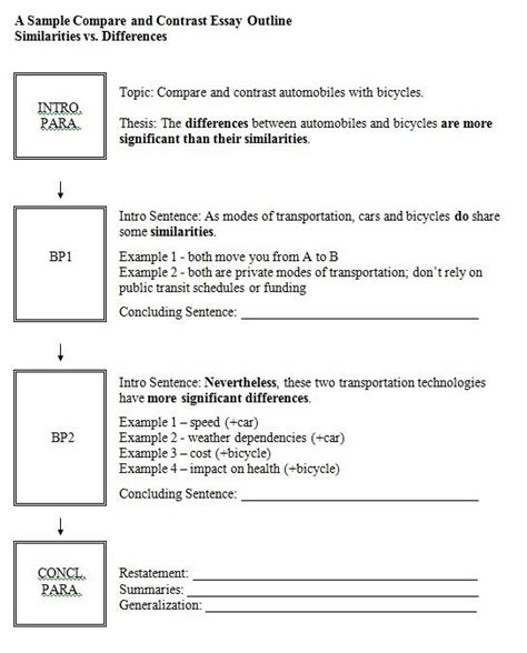layout template difference compare and contrast step up to writing outline google
