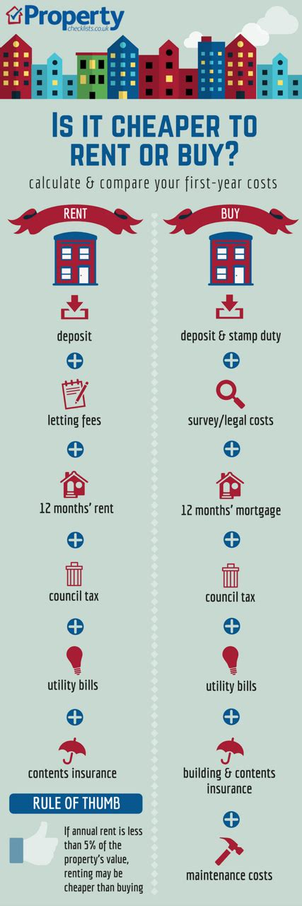 is it cheaper to rent or buy a house is it cheaper to buy or rent
