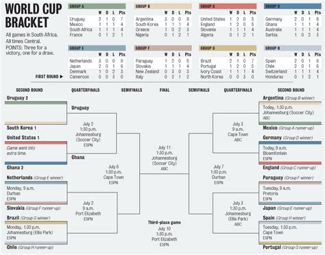 world cup results 2010 world cup wallchart and bracket nola
