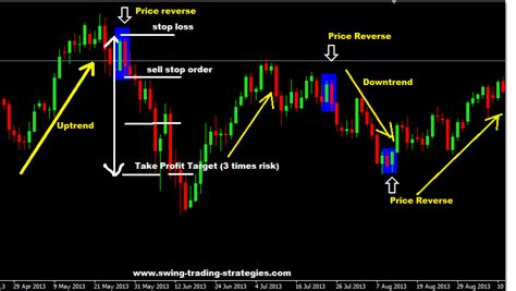 best swing trading strategy best forex robot trading blog learn how to make money