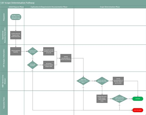 using visio for project management visio project management ablution room design create