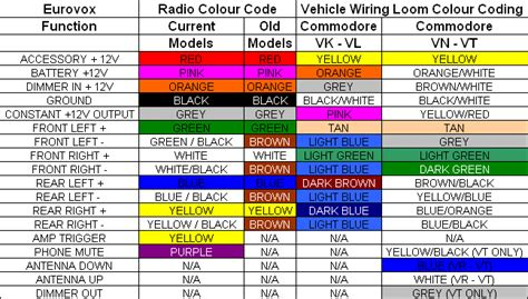 automotive wiring colour code hľadať googlom
