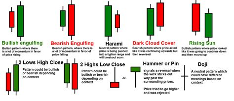 pattern candlestick the only candlestick pattern you will ever need 1 hr