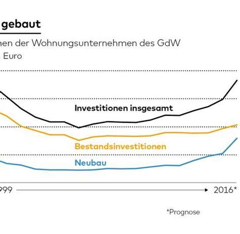 Heizkosten Mietwohnung Durchschnitt by Baugenehmigungen Das M 228 Rchen Vom Schnellen Ende Der