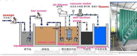 hotel plant layout mbr package containerized system sewage treatment plant