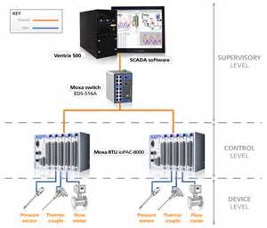 what is scada process amplicon