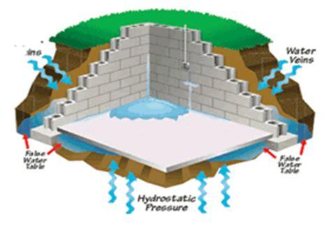 hydrostatic pressure basement basement waterproofing dennis diffley drain services