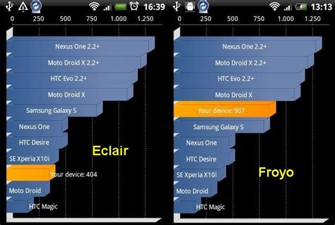 benchmark mobile phones android 2 2 htc legend benchmarked beats the standard