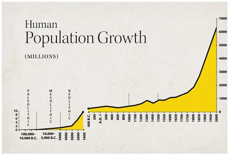 section 5 3 human population growth on larouche s discovery larouchepac