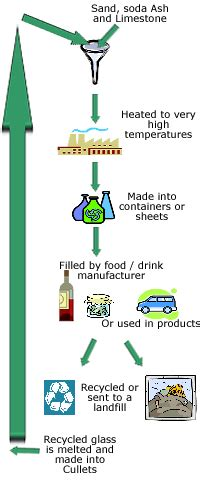 glass recycling process diagram order your own writing help now refilled water bottles