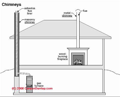 schouw betekenis chimney definitions manufactured chimney flue vent