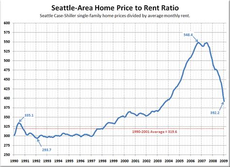seattle homes still 10 20 overpriced compared to rents