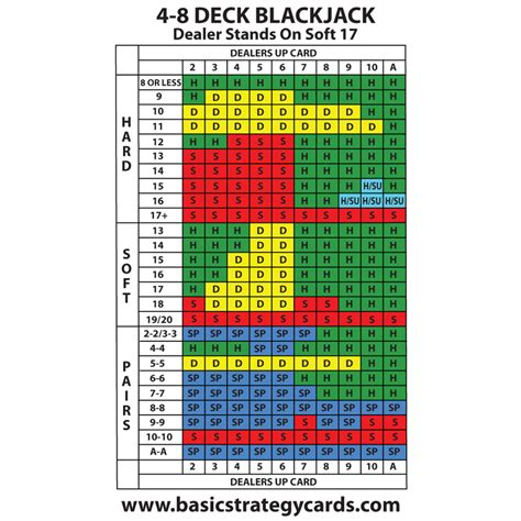 printable blackjack strategy card blackjack basic strategy hit soft 17