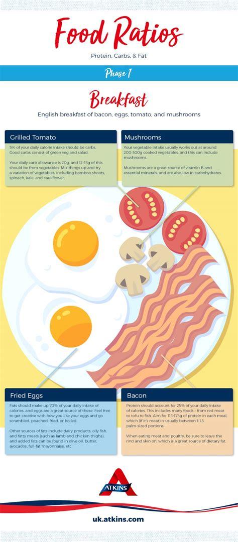 protein ketosis atkins and ketosis protein carbs and ratios onketosis