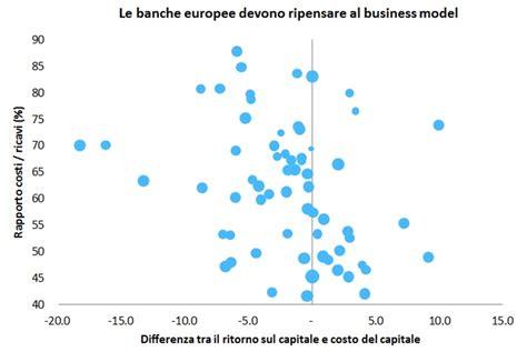 banche europee banche europee 6 grafici per capire cosa sta succedendo