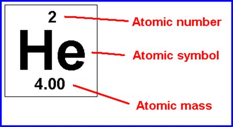 design elements mass definition what are sequence numbers in structure of atoms elements