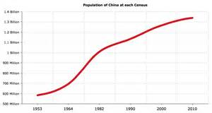 China is home to 1 376 049 00 people in 2016 this makes it by some