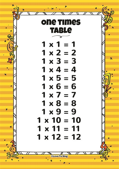 1 times table one times table and random test song with
