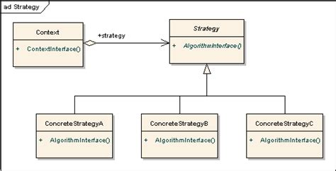 design pattern strategy design pattern in simple exles go4expert