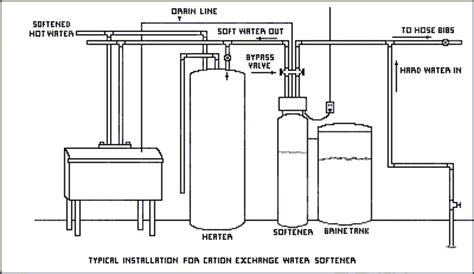 Plumbing Diagram For Water Softener by Water Softener Water Softener System Piping
