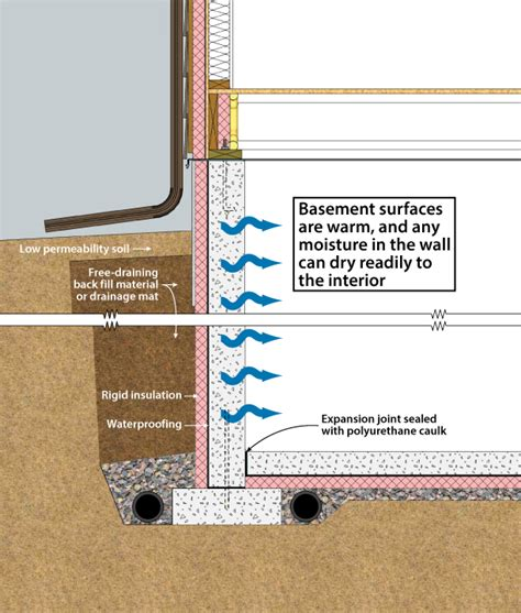 basement exterior wall insulation amazing exterior foundation insulation 6 foundation