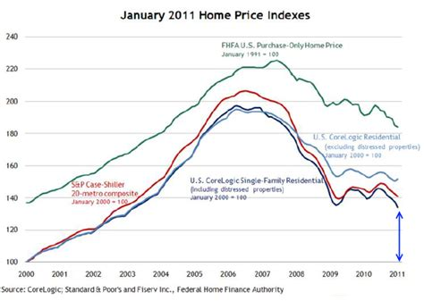 the financial elixir that is falling home prices lower