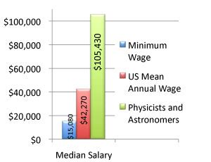 Astronomer Salary by Astronomer Salary Driverlayer Search Engine