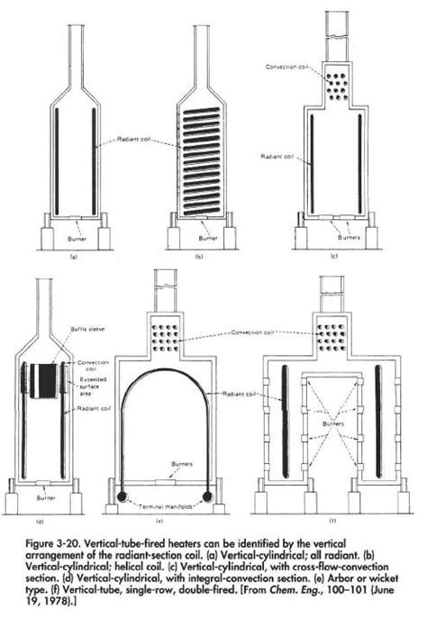 heater convection section fired heater oil gas process engineering
