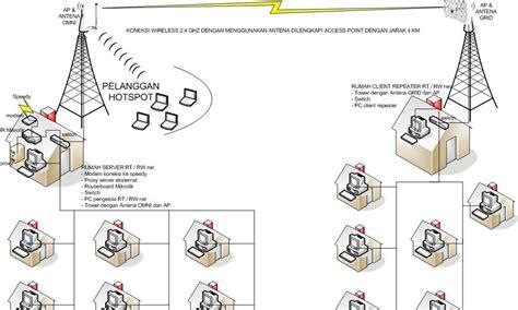 contoh laporan voip prasnet192 desain topologi jaringan rt rw net dengan