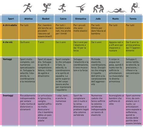 tabella alimentazione bimbi e sport scegliere quello giusto melarossa