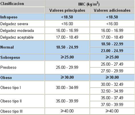 tabla imc indice de masa corporal taringa indice de masa corporal imc gratis calculadora 237 ndice de