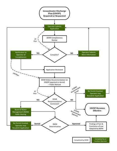 loan application process flowchart loan process flow