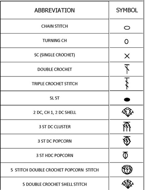 pattern symbol meanings crochet pattern symbol meanings squareone for