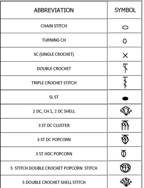 html pattern symbols knitting with nima crochet chart symbols