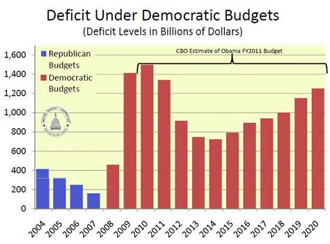 how the deficit got so doug ross journal top 3 charts to whip out when