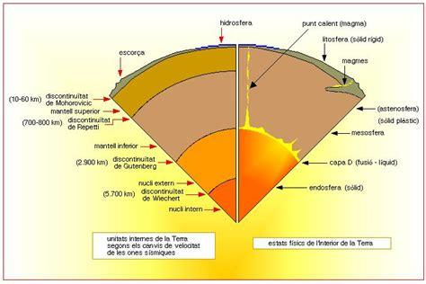 parte interna della terra scienze
