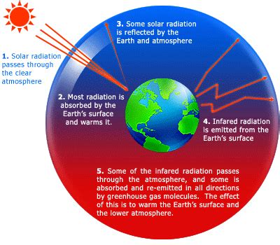 global warming diagram narrative views and reviews of day to day stories
