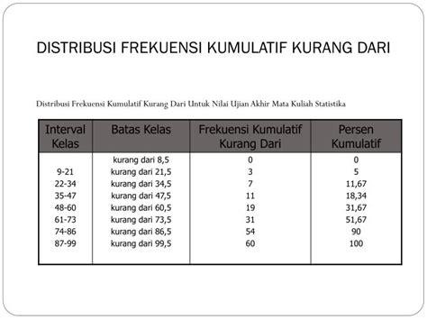 cara membuat tabel distribusi frekuensi kumulatif di excel ppt distribusi frekuensi powerpoint presentation id