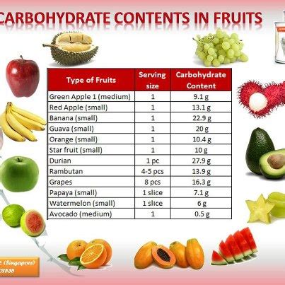 100g carbohydrates fruits with carbs day program